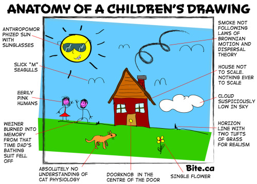 ilovecharts:  Anatomy Of A Children's Drawing [sic]