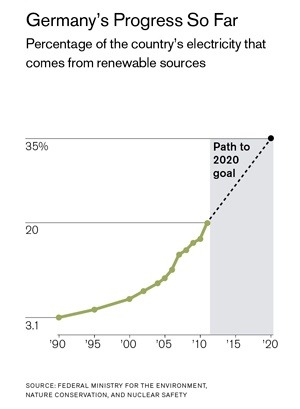 Can Germany power its economy without Greenhouse Gases? A good (long)read.     (via The Great German Energy Experiment - Technology Review     )