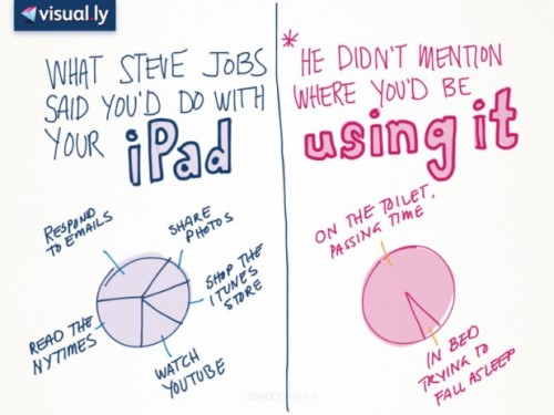 What Steve Jobs said you'd do with your iPad vs. how you actually use it…