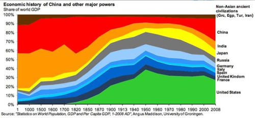 johnthelutheran:  Oh, I *love* this chart: The Economic History of the Last 2,000 Years in 1 Little Graph. Of the many, many fascinating nuggets of information contained in it, the one that really stands out is how brief a historical blip China's relative economic eclipse has been. Normal service is being resumed.  2000 Years of economic history in one little log-x-scale graph…