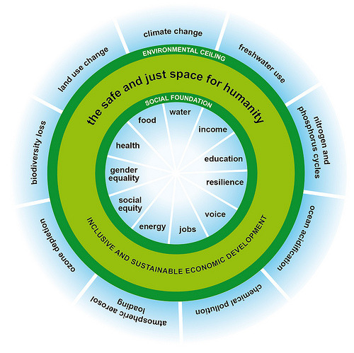 Donut diagram by Oxfam's Kate Raworth illustrating a safe and just space for humanity, inspired by Rockström's 2009 diagram of nine planetary boundaries constituting an environmental ceiling, or 'a safe operating space for humanity'. Obtained from 'Can we live inside the doughnut?' post on Poverty to Power Blog by Oxfam's Duncan Green, 13 Feb 2012.