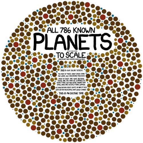 All 786 Known Planets (as of June 2012) to Scale Planets are turning out to be so common that to show all the planets in our galaxy, this chart would have to be nested in itself—with each planet replaced by a copy of the chart—at least three levels deep. (via http://xkcd.com/1071/large/)