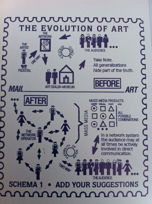 The Evolution of Art - Postcard/Chart by  Vittore Baroni & Joel Cohen  From Artists' Postcards by Jeremy Cooper