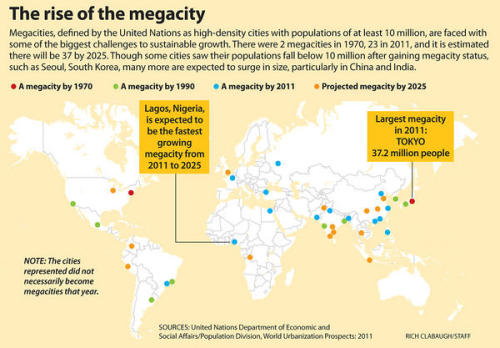 "What counts as a ""megacity"" by today's UN standards?"