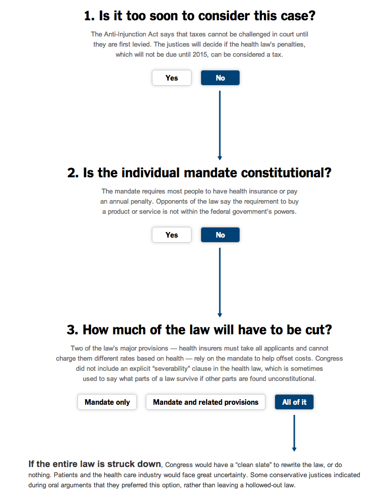 The Times has a wonderful interactive feature that makes the upcoming SCOTUS Obamacare decision crystal clear.