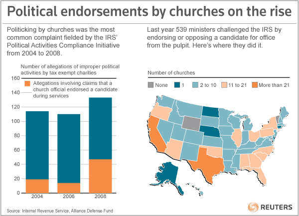 Churches, as an organization, can't endorse political figures as a condition of their tax-exempt status, but 539 ministers challenged the IRS last year by endorsing or opposing a candidate for office.  This Reuters graphic takes a look at where churches are endorsing or opposing candidates the most. [REUTERS]