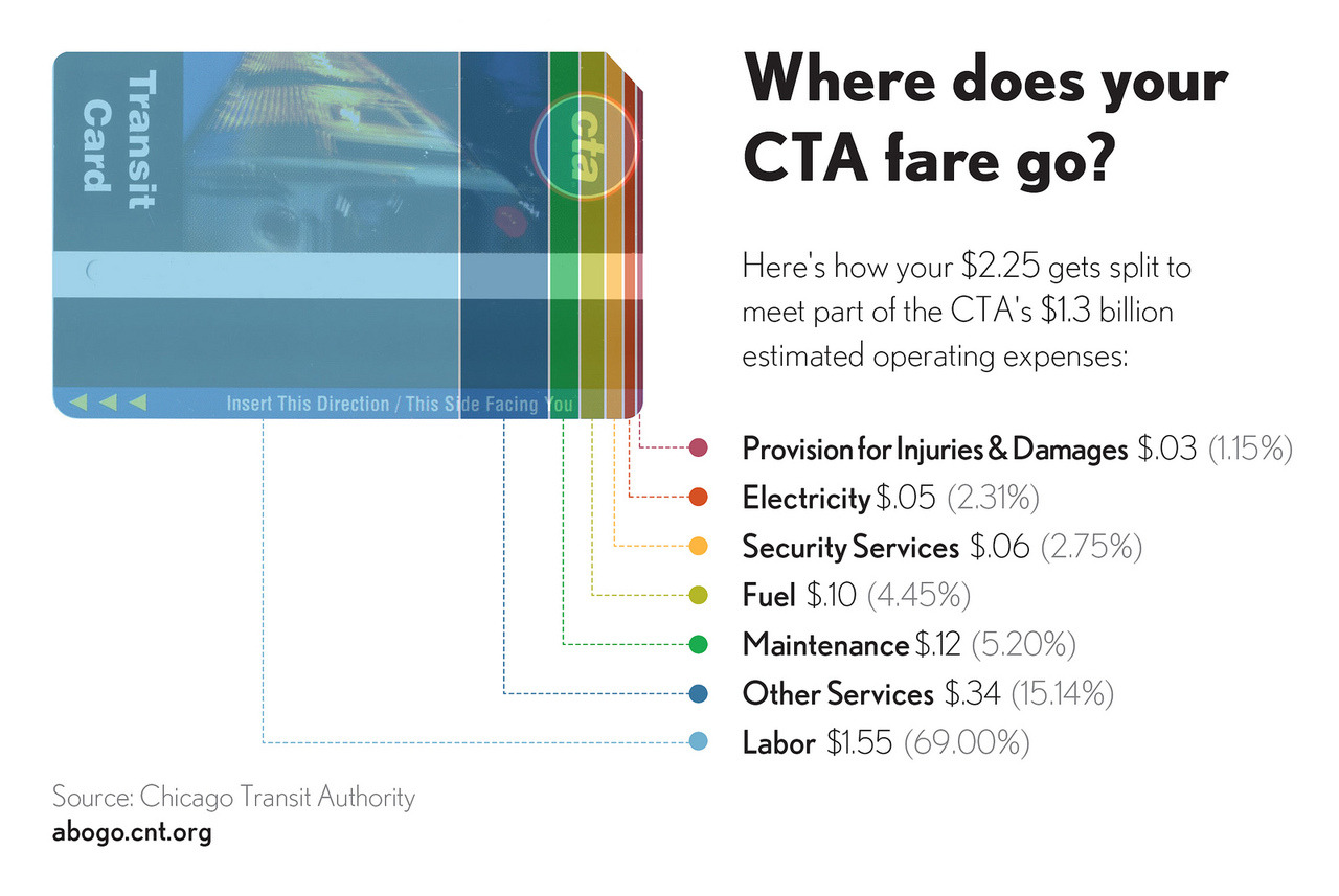 chicagobusiness:  Ever wonder how that $2.25 CTA fare gets divvied up? Here's a look at just who all gets a piece of your transit pie.