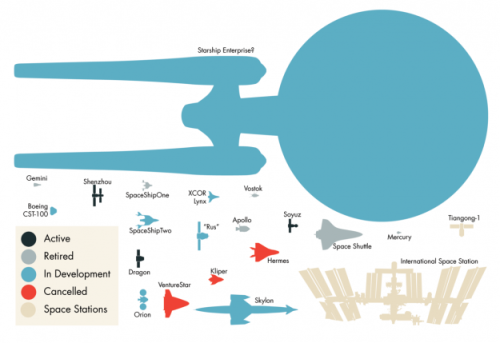 explore-blog:  Model spaceships, real and fictional, drawn to scale by molecular astrophysicist Marcus Hammonds. (↬ Flowing Data)