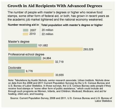 The number of PHDs on food stamps TRIPLES  This spring the Chronicle of Higher Education offered an in-depth look at the number of highly educated people receiving federal aid.  Though, on average, they are still doing better than people without college degrees, these populations have not been immune to the recession.