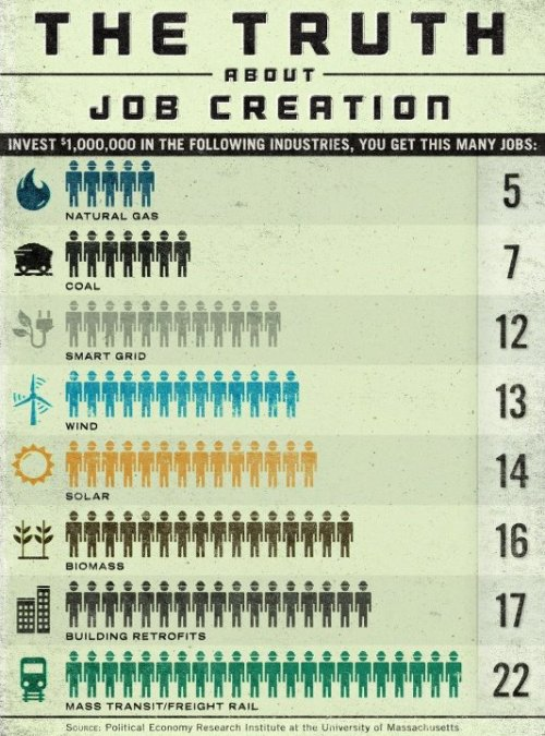 This infographic shows why Jay Inslee is bullish on clean energy - job creation.