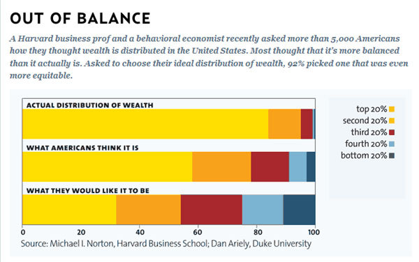 "motherjones:  thesmilingfish:  ""Out of Balance"" (from Mother Jones)  As seen on Maddow! (Also there's like a zillion* more charts where that came from.) *We rounded up."