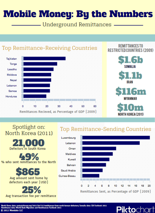 Infographic: Underground Remittances This infographic accompanied an article by Mondato on remittances. Previous Posts - Twitter: @BitcoinMoney