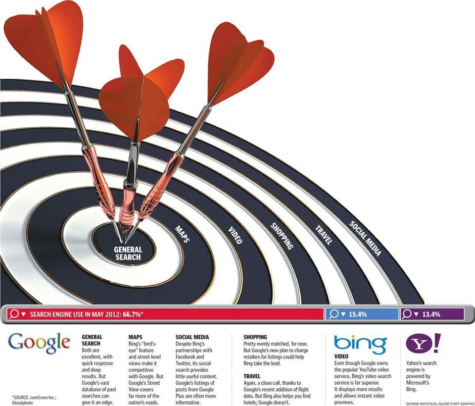 TECH LAB Google vs. Bing: Which search engine hits the spot?  How good is Bing? Apparently, not good enough. What other conclusion is there when Google Inc. handles more than two-thirds of all Internet searches in the US.