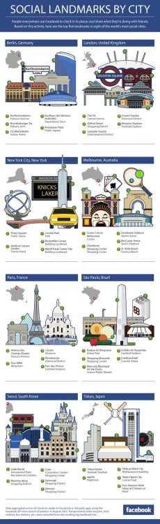 What are the Most Popular Places for Facebook Check-ins? [Infographic]