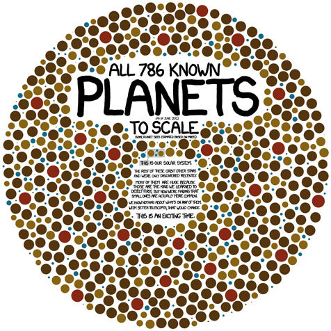 (via How many planets have we discovered? See all 786 illustrated to scale | News | guardian.co.uk)