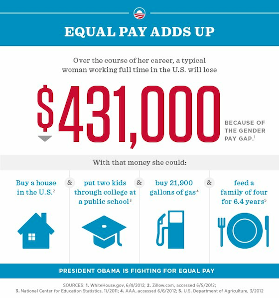 barackobama:  Ready to join the fight for equal pay?
