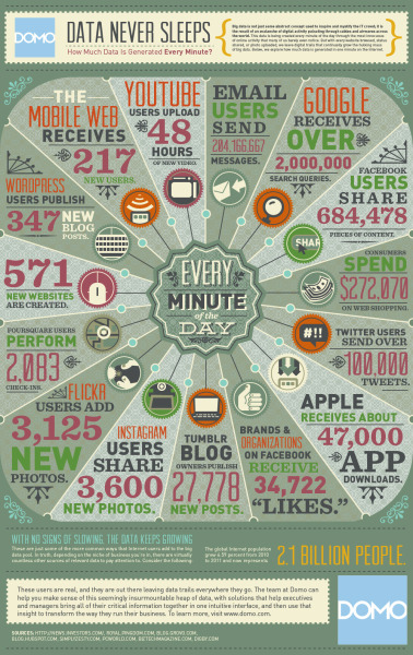DATA NEVER SLEEPS Courtesy: DOMO Source
