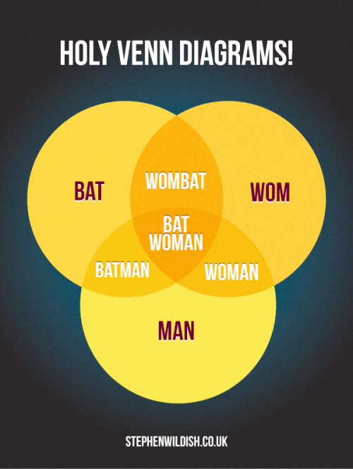 stephenwildish:  Friday Project - Holy Venn Diagrams!