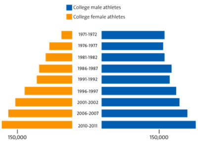 "Women's athletics 40 years after Title IX — there are more women playing collegiate sports, ""but women still have over 60,000 fewer participation opportunities than their male counterparts"" and have fewer representation in the media."