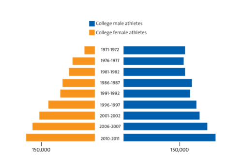 motherjones:  Today is the 40th anniversary of Title IX, the law that bans sex discrimination in any educational program receiving federal funding. Here's the state of women's athletics since the landmark legislation passed.