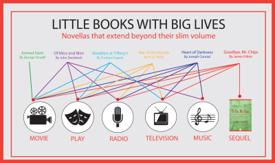 From Animal Farm to War of the Worlds, these are little books with big lives.