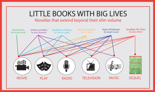 Little Books with Big lives ilovecharts:  via openroadmedia