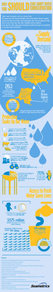 mothernaturenetwork:  Why you should care about water conservationThe vast majority of water on our planet can't be used, so the fresh water that's available should be treasured. These are just a few of the water supply issues we face.