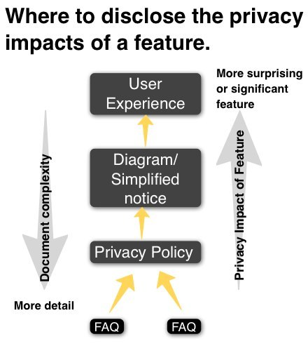 Privacy disclosures should occur in more than just privacy policies. Conceptually, here's how I think of where a disclosure should go (subject to applicable law of course). In many cases, significant features will end up in several locations in this stack.