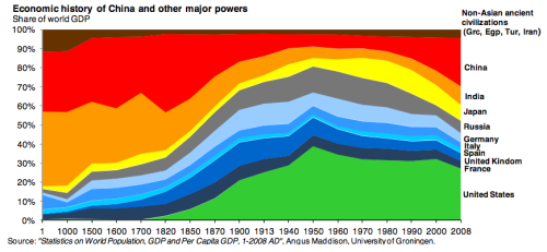 jtotheizzoe:  The Economic History of the Last 2,000 Years in 1 Little Graph Huh, India. You don't say. (via The Atlantic)