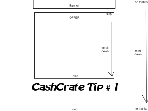 "CashCrate Tip # 1: Common skip button locations You know when you are trying to complete an offer on CashCrate and there are about a thousand pages to fill out before you reach the end? Many do not know this, but the ""skip"" or ""no thanks"" button is a quick way to reach the end of an offer quickly. Most offers have these buttons, as completing all these pages is not necessary to get credited for the offer. This diagram shows common locations for this button!"