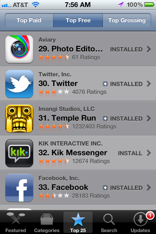 Incredibly, Aviary pulled ahead of Facebook and Twitter in iPhone's Top Free rankings. Currently at #26 overall and #4 in Photos in the USA. Edit: Currently at #20 overall and #3 in Photos in the USA.