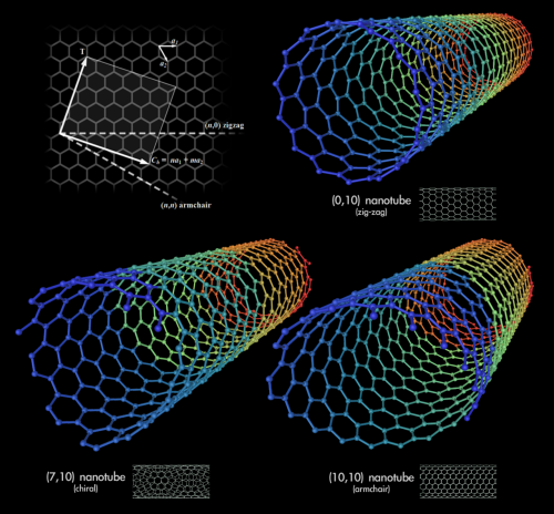 "scienceyoucanlove:  Carbon nanotubes (CNTs) are allotropes of carbon with a cylindrical nanostructure. Nanotubes have been constructed with length-to-diameter ratio of up to 132,000,000:1,[1] significantly larger than for any other material. These cylindrical carbonmolecules have unusual properties, which are valuable for nanotechnology, electronics, optics and other fields of materials science and technology. In particular, owing to their extraordinary thermal conductivity and mechanical and electricalproperties, carbon nanotubes find applications as additives to various structural materials. For instance, nanotubes form only a tiny portion of the material(s) in (primarily carbon fiber) baseball bats, golf clubs, or car parts.[2] Nanotubes are members of the fullerene structural family, which also includes the spherical buckyballs, and the ends of a nanotube may be capped with a hemisphere of the buckyball structure. Their name is derived from their long, hollow structure with the walls formed by one-atom-thick sheets of carbon, called graphene. These sheets are rolled at specific and discrete (""chiral"") angles, and the combination of the rolling angle and radius decides the nanotube properties; for example, whether the individual nanotube shell is a metal or semiconductor. Nanotubes are categorized as single-walled nanotubes (SWNTs) and multi-walled nanotubes (MWNTs). Individual nanotubes naturally align themselves into ""ropes"" held together by van der Waals forces, more specifically, pi-stacking. Applied quantum chemistry, specifically, orbital hybridization best describes chemical bonding in nanotubes. The chemical bonding of nanotubes is composed entirely of sp2 bonds, similar to those of graphite. These bonds, which are stronger than the sp3 bonds found in alkanes and diamond, provide nanotubes with their unique strength."