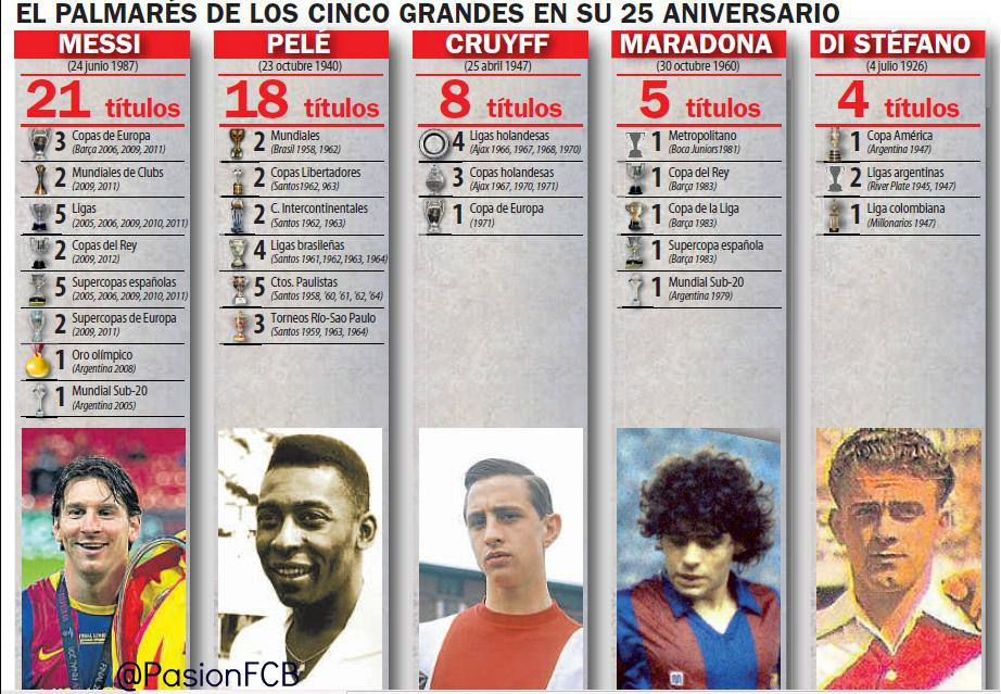 moreawesomewithfootball:   Trophies won by World's Best Players at age 25  Happy Birthday again to world's greatest player