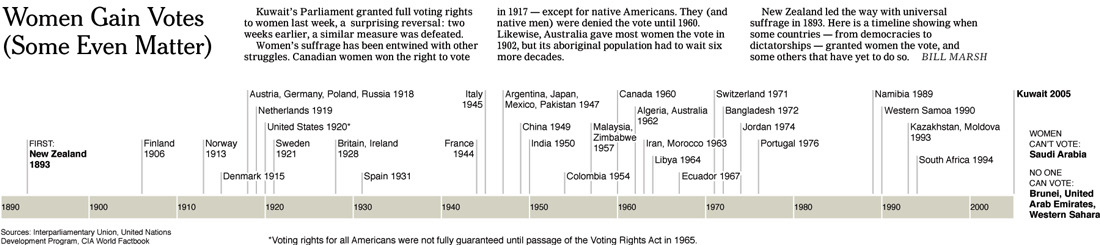 Women's Rights Timeline (Click again to enlarge)