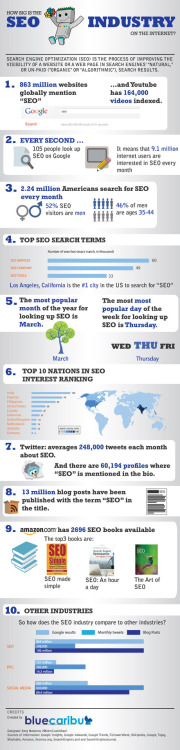 How Big is the SEO Industry? [Infographic]