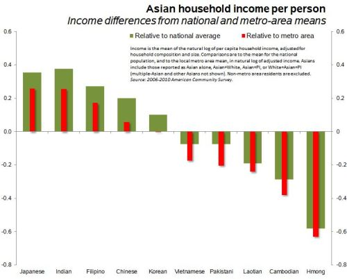 Do Asians have high incomes?