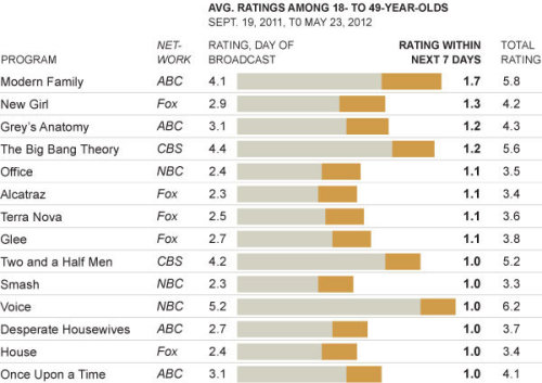 "Interesting look at network TV shows with large DVR audiences:  Increasingly, delayed viewing must be factored in by networks trying to decide which shows to retain and which to reject, Mr. Moonves said. He pointed to how many viewers were added by ""Hawaii Five-O"" each week: more than 2.4 million. ""That is a big, big number,"" he said. What the ""live+7"" performance does not do is make more money for the networks. The accepted system of advertising sales continues to be based on what is called a ""commercial+3"" rating: that is, how many viewers watched the commercials within three days of a show's first broadcast. (Advertisers do not want to pay for viewers who skip through all the commercials.)"