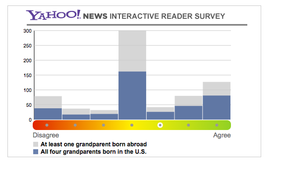 We've got a pretty nifty interactive up over at Yahoo News tracking how readers feel about today's Supreme Court decision on immigration.