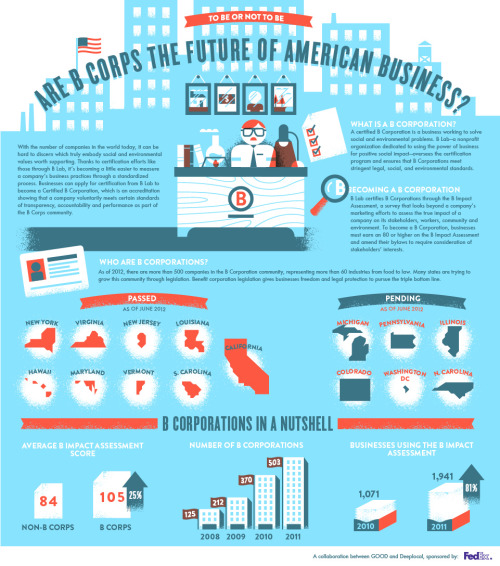 Infographic: What's a B Corporation? With the number of companies in the world today, it can be hard to discern which truly embody social and environmental values worth supporting. A certified B Corporation is a company that voluntarily meets certain standards of transparency, accountability, and performance. Learn more at GOOD.is