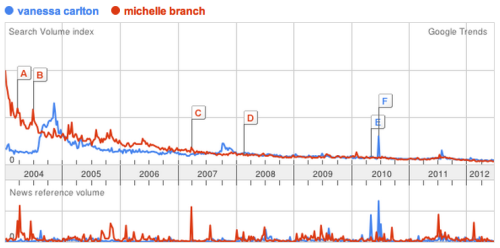 bobbyfinger:  Sometimes I remember how much I LOVE Google Trends.