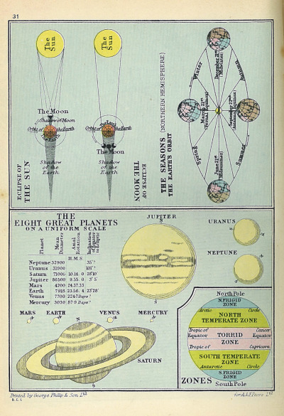Pears' Cyclopædia - Planets 39th Edition, March 1931. Eclipses, Seasons, Solar System and Earth's Zones. Pluto was discovered in 1930, but has yet to be included on this map.