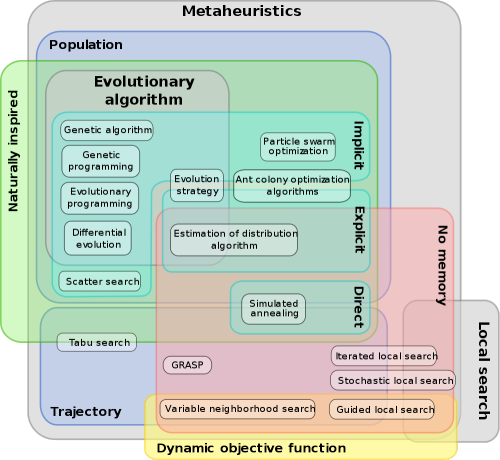 a (partial) classification of metaheuristics for optimization  (from Wikipedia)