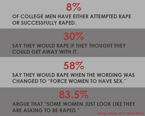 "kyronea:  eat-those-words:  ladyazura:  Rape Culture? What is this ""Rape Culture"" you speak of?Seriously though, this is terrifying. God forbid I wear a skirt outside — I'm just ASKING   to be raped if I do that.  The 58% statistic actually terrifies me more than any other. Suddenly change the word and you don't care?  No one will ever be able to convince me that words hold no power.  I'm not sure if I'm surprised, but I am scared beyond belief."