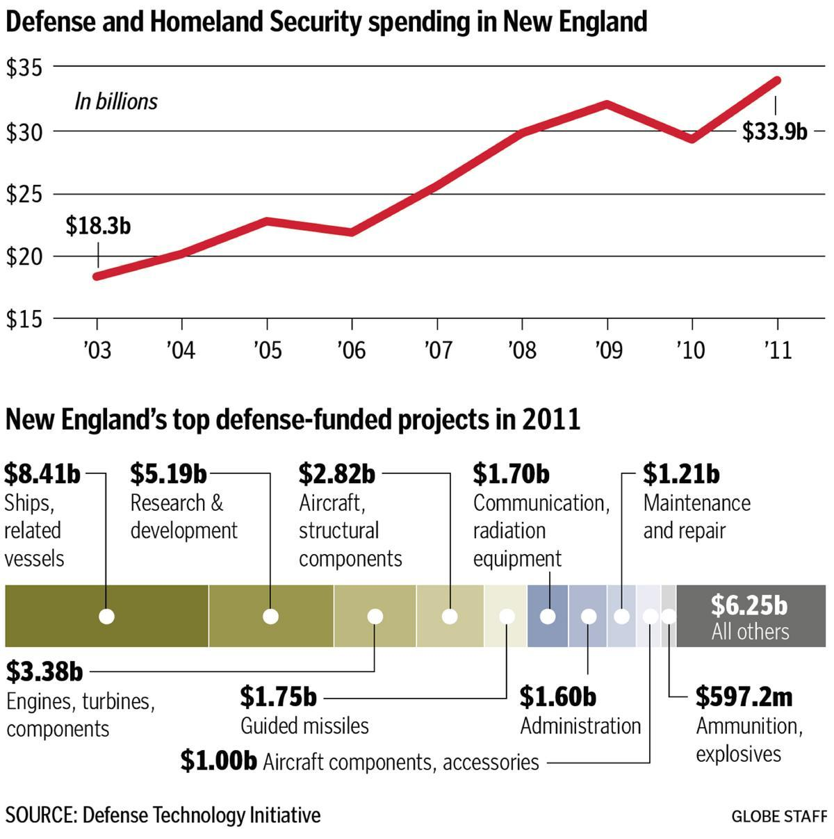 Defense cuts due to hit Mass. economy hard  The defense sector could lose 30,000 jobs because of massive military budget cuts that are set for next year, the author of a new study warned.