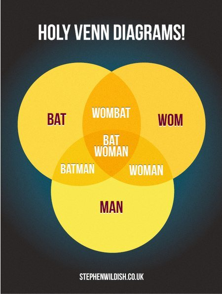 Venn diagram of the day: Batwombatwoman Mind blown. Via