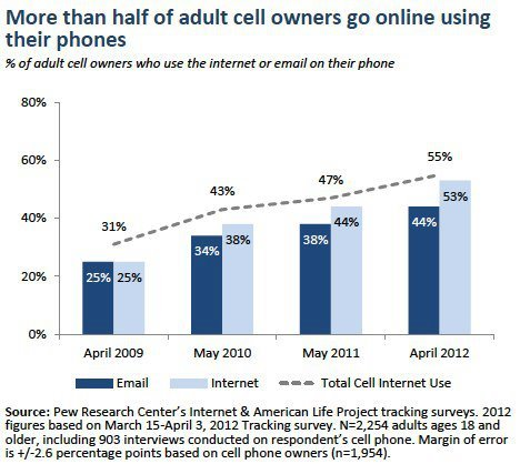 Cellphone or PC?  A new poll finds more and more people are using their cellphones instead of PCs for email and to surf the Internet. Are you one of them?  http://bit.ly/L01Tsk  — Michael J. http://on.fb.me/LdXCNi
