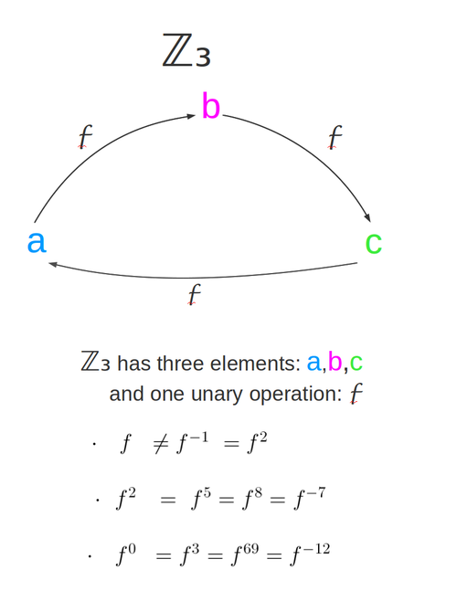 A picture of the cyclic group Z3 with three elements. No, I'm not going to draw another one with seven elements. You can draw that one.