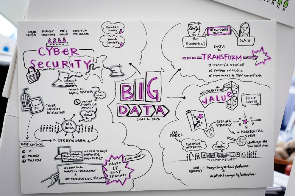 Mind mapping big data
