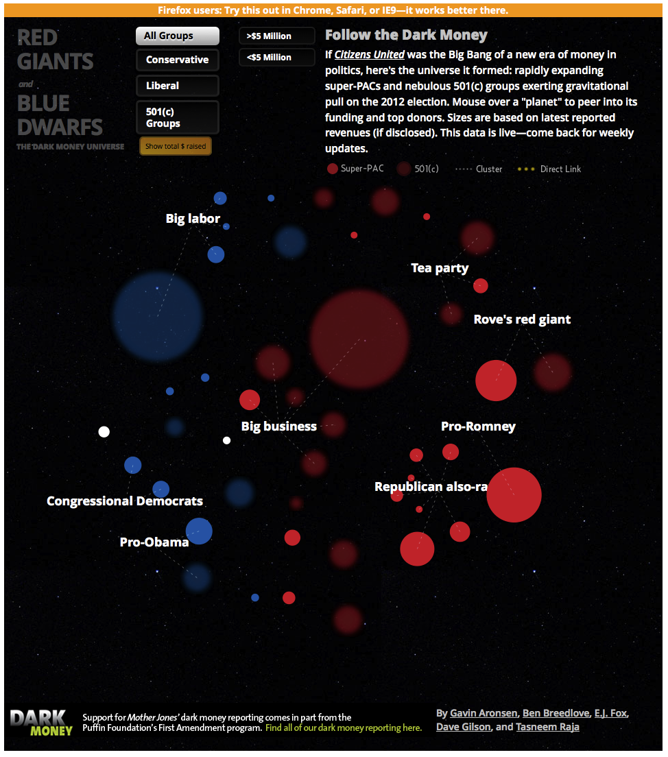 "An Interactive Map of the Dark-Money Universe  If Citizens United was the Big Bang of a new era of money in politics, here's the universe it formed: rapidly expanding super-PACs and nebulous 501(c) groups exerting gravitational pull on the 2012 election. Mouse over a ""planet"" to peer into its funding and top donors. Sizes are based on latest reported revenues (if disclosed). This data is live—come back for weekly updates.  Want to learn more about dark money? We put up a good post on the subject on Monday."