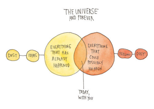 explore-blog:  Live, love, truth, in a Venn diagram from artist WendyMacNaughton   dust start from dust. with a day with you in between.